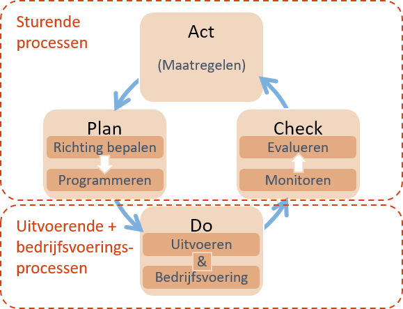 Procesarchitectuur 30 pdca mapping.png