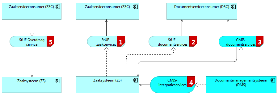 Zs-dms applicatie architectuur.png